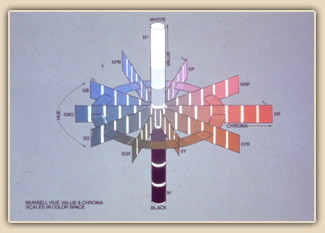Munsell Color system diagram